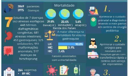 Estudo sobre Cirurgia Pediátrica em saúde global é publicado pela revista The Lancet com a participação de 26 hospitais brasileiros